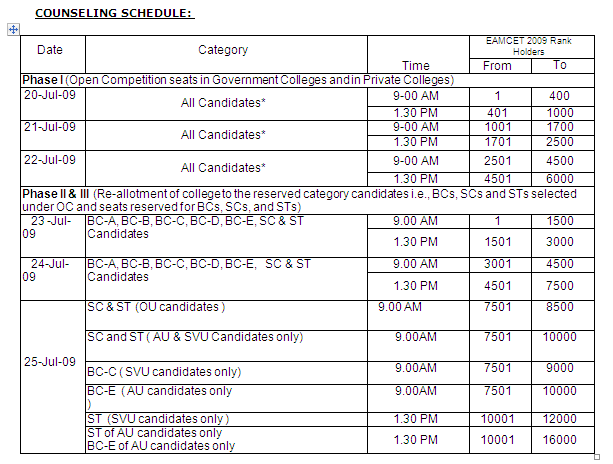 EAMCET 2009 MBBS /BDS Medical Counseling Schedule